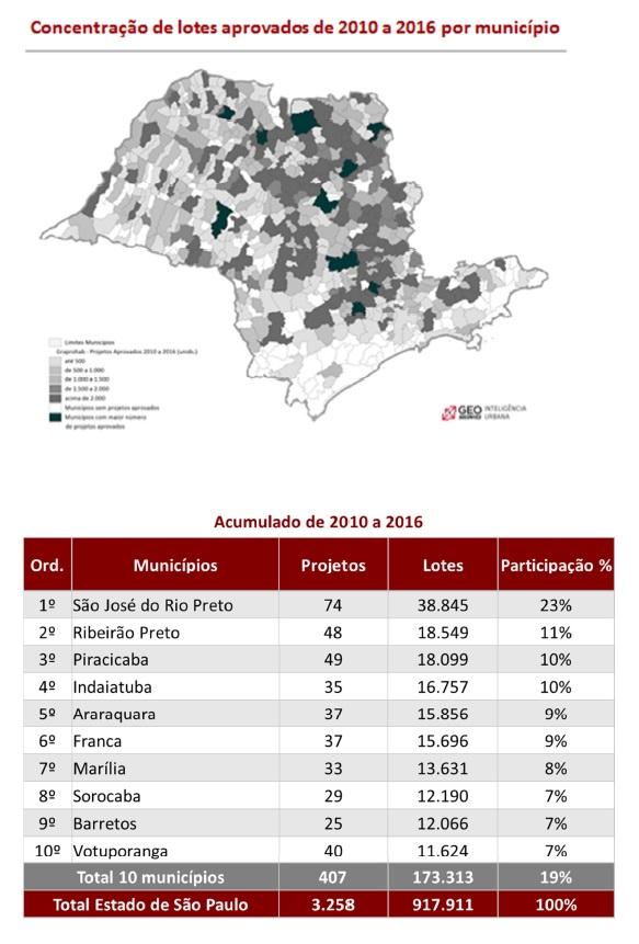 9 site Em sete anos, o recorde de Rio Preto