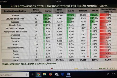 no-quadro-o-balanco-paulista-regiao-por-regiao
